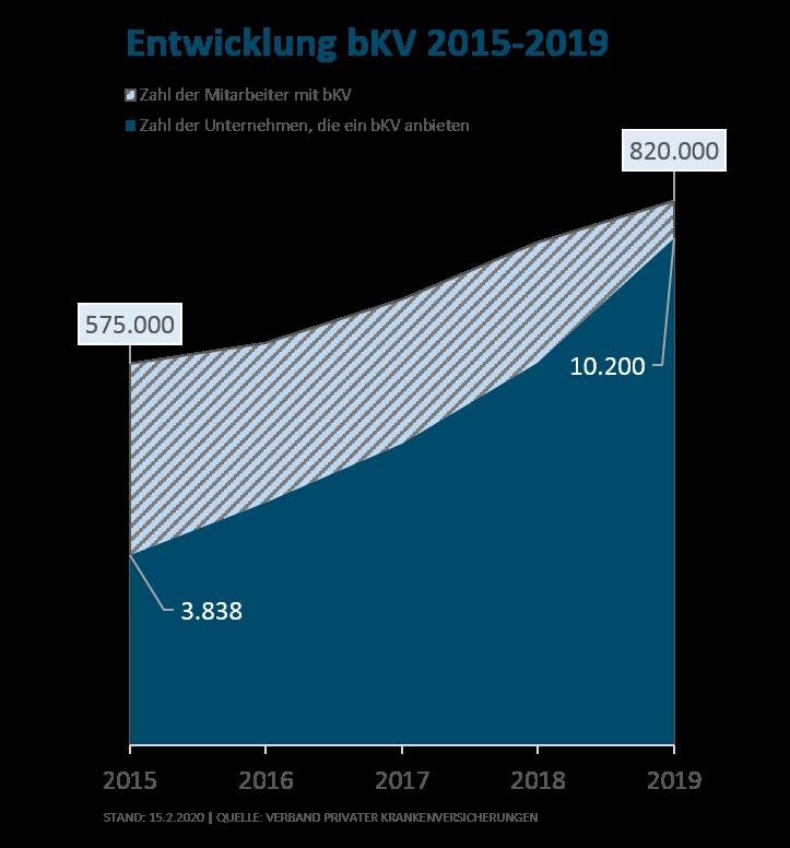 Entwicklung bKV 2015-2019